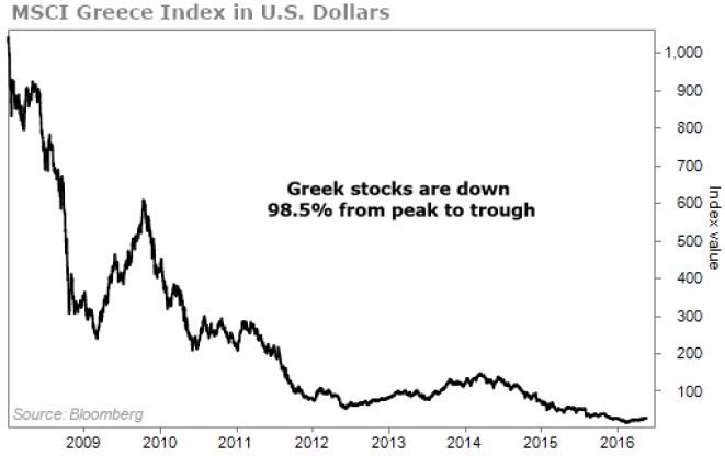 greek index in dollars