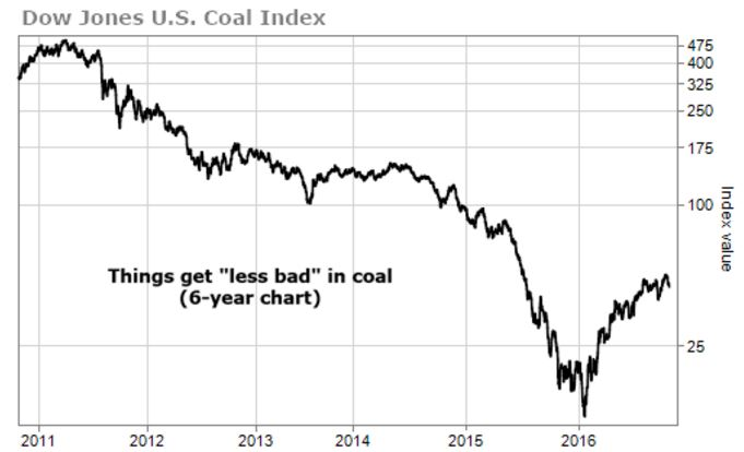 coal-index