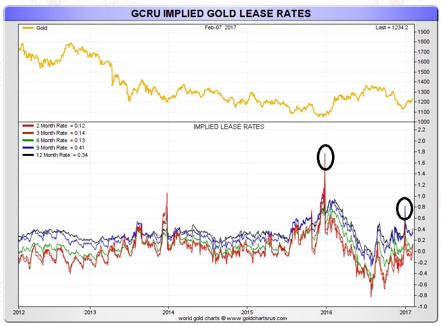 gold lease
